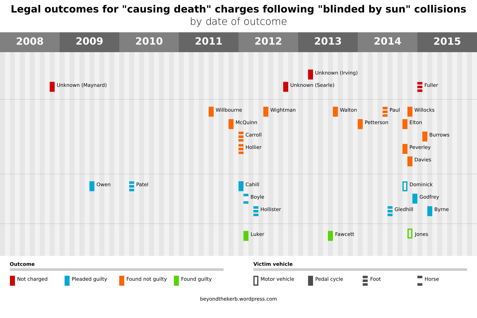 low-sun-deaths
