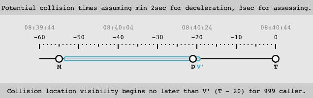 timeline-v-prime