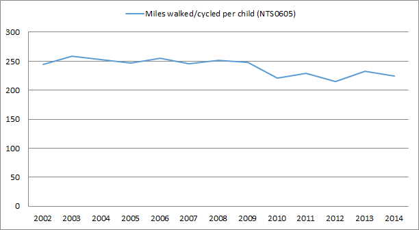 child-miles-walked-cycled