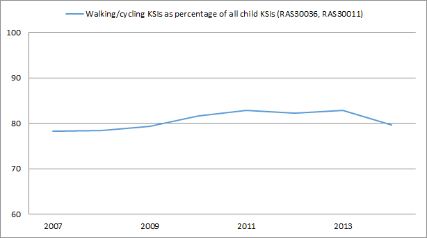 child-walking-cycling-ksis-percentage