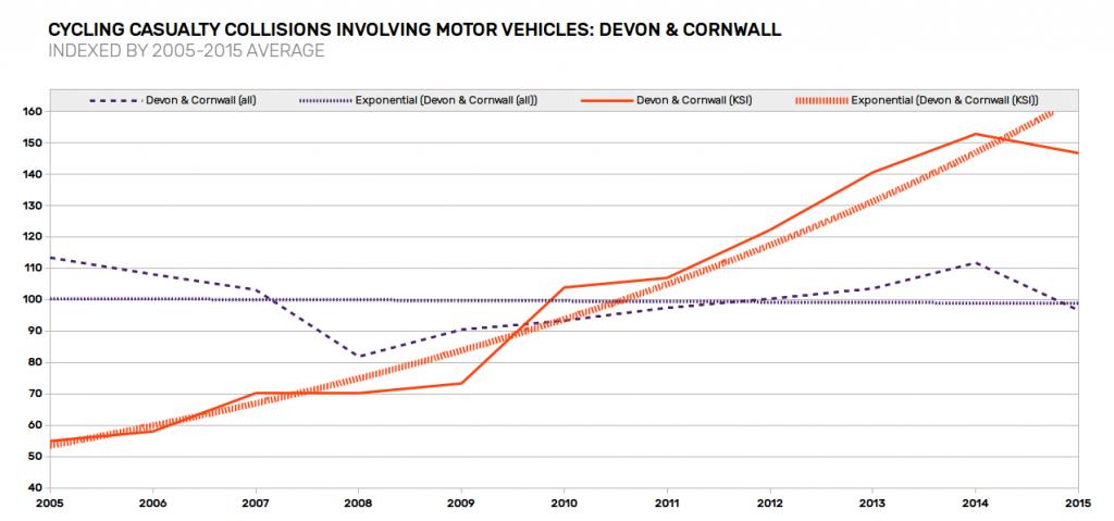 casualty-trends-devon-cornwall
