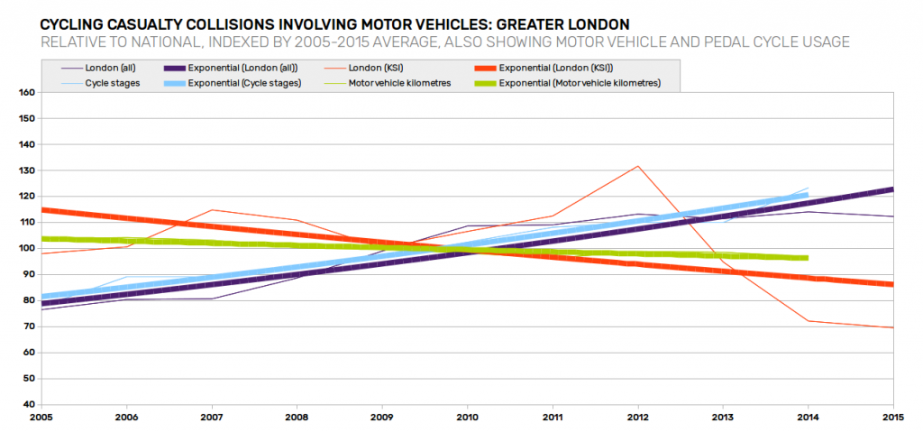 casualty-trends-greater-london-relative-to-national-with-traffic-trends-emphasised