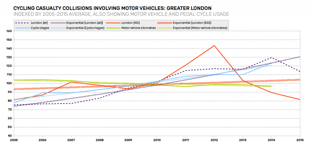 casualty-trends-greater-london-with-traffic