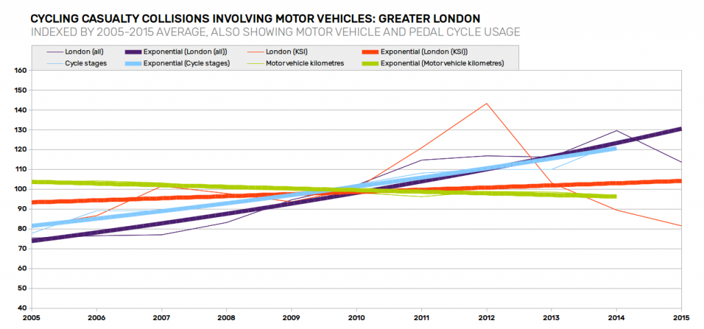 casualty-trends-greater-london-with-traffic-trends-emphasised