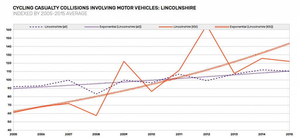 casualty-trends-lincolnshire