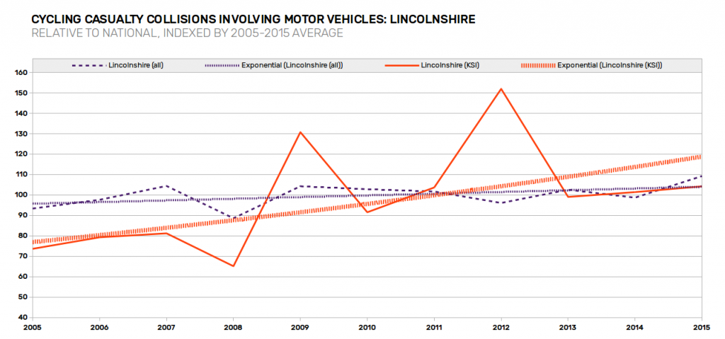 casualty-trends-lincolnshire-relative-to-national