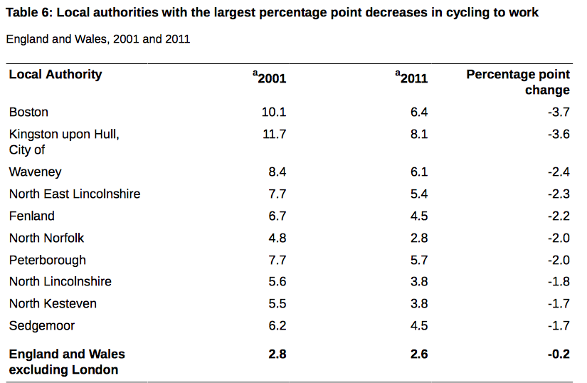 decreases-in-cycling-to-work